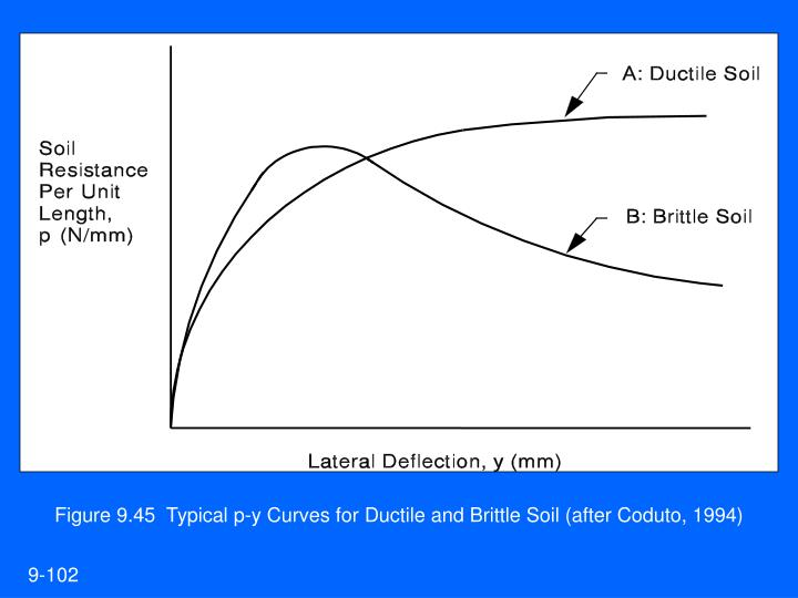Figure 9.45  Typical p-y Curves for Ductile and Brittle Soil (after Coduto, 1994)