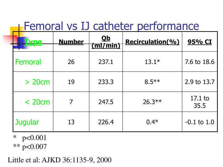 Femoral vs IJ catheter performance