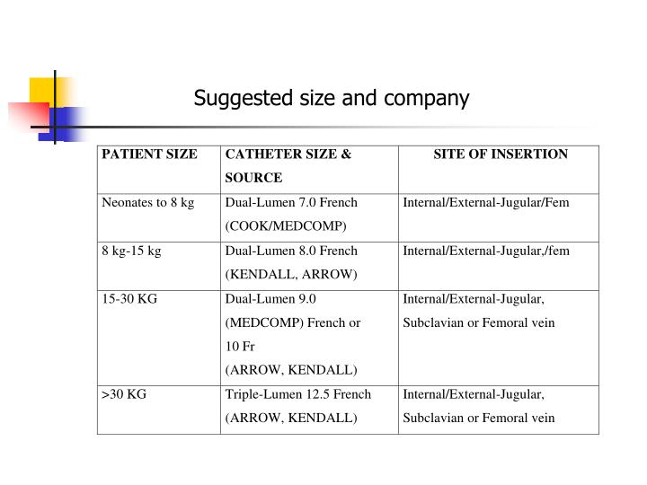 Suggested size and company