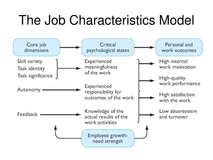 job characteristics model growth need strength Job characteristics model one factor that affects how much of these characteristics people want or need is growth need strength 4f someone's job.