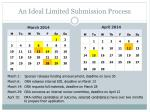 an ideal limited submission process1