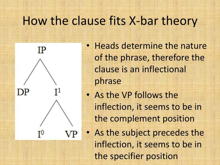 How the clause fits X-bar theory