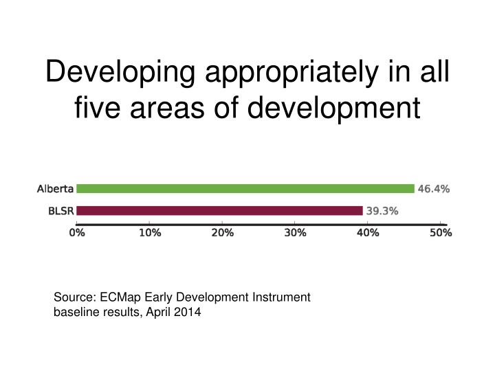 Developing appropriately in all five areas of development