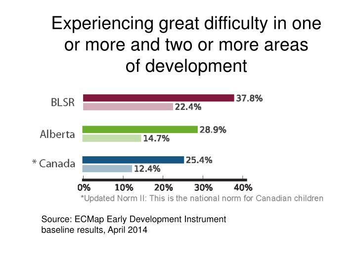 Experiencing great difficulty in one or more and two or more areas of development