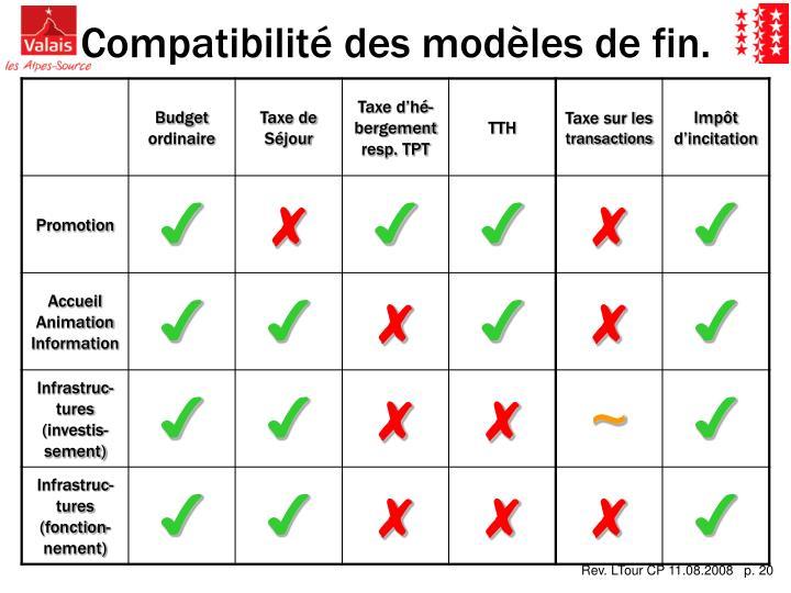 Compatibilité des modèles de fin.