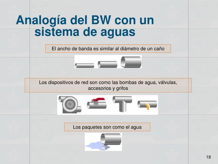 Analogía del BW con un sistema de aguas