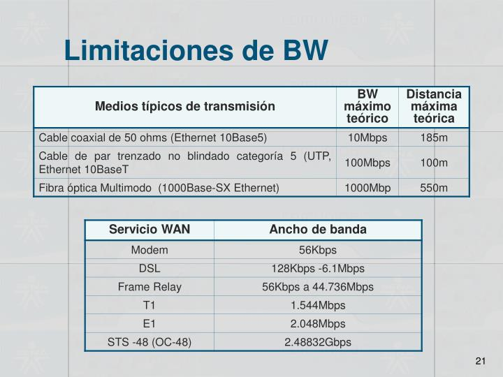 Limitaciones de BW