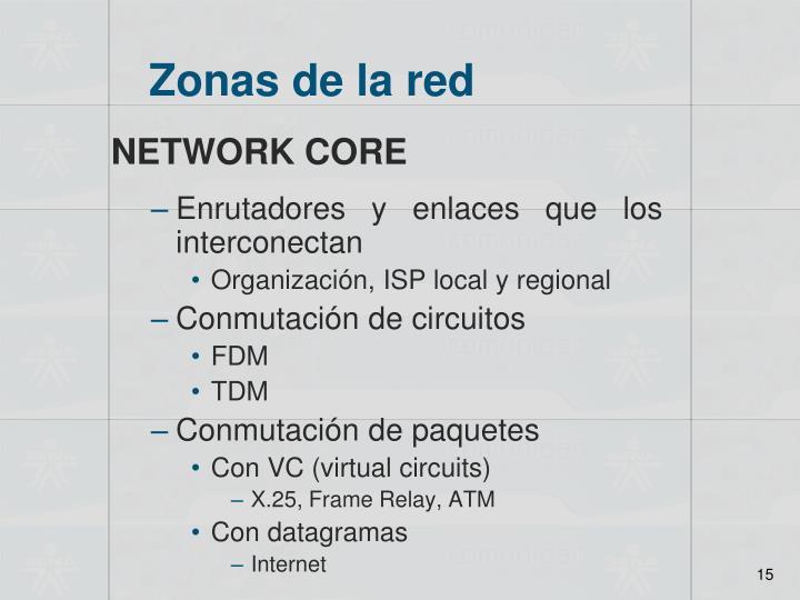 Zonas de la red