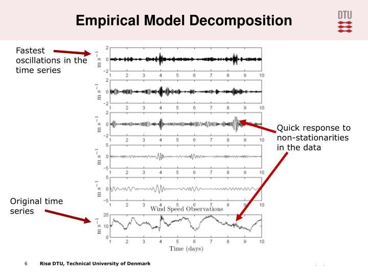 Empirical Model Decomposition