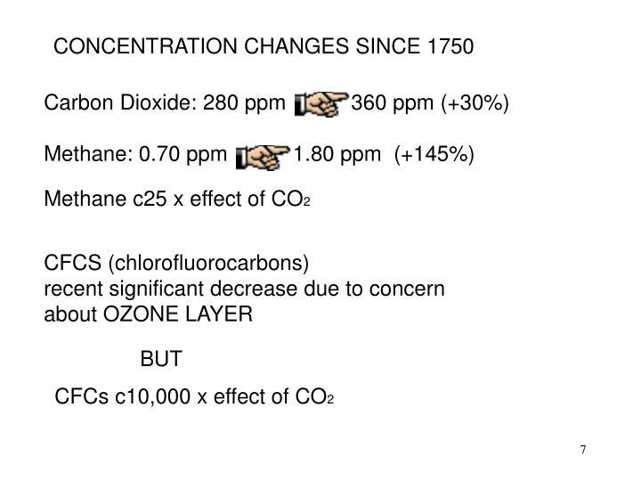 CONCENTRATION CHANGES SINCE 1750