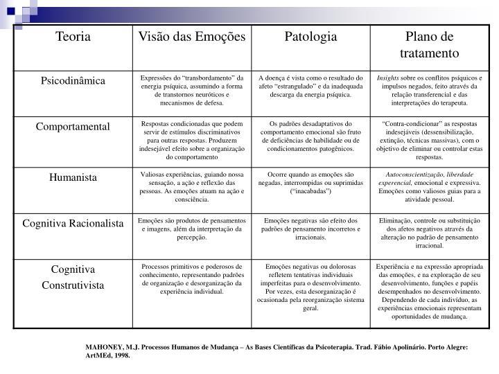 MAHONEY, M.J. Processos Humanos de Mudança – As Bases Científicas da Psicoterapia. Trad. Fábio Apolinário. Porto Alegre:
