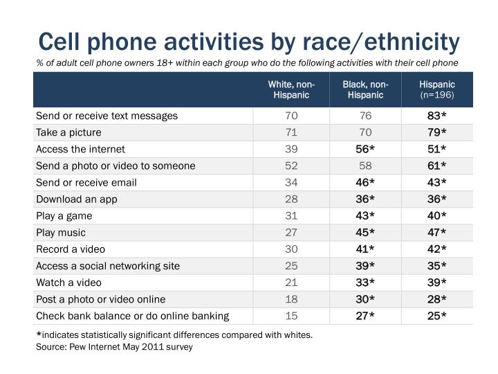 Cell phone activities by race/ethnicity