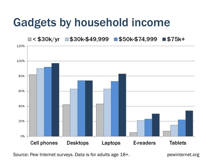 Gadgets by household income