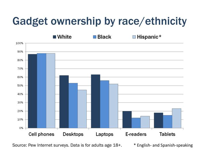 Gadget ownership by race/ethnicity