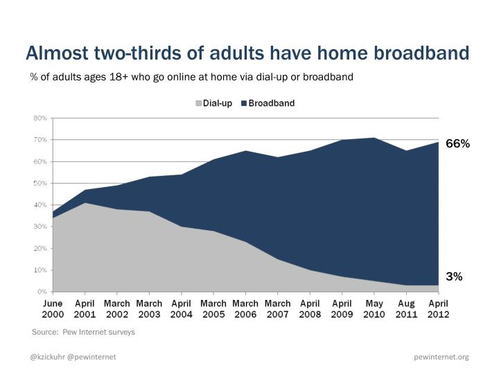 Almost two-thirds of adults have home broadband