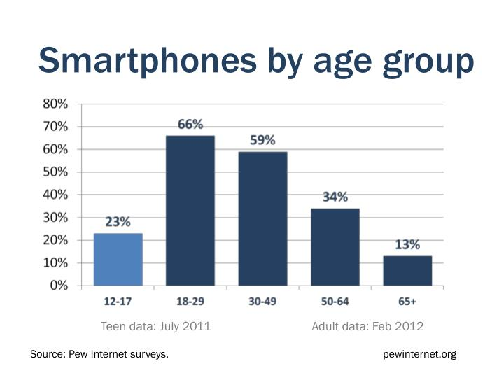 Smartphones by age group