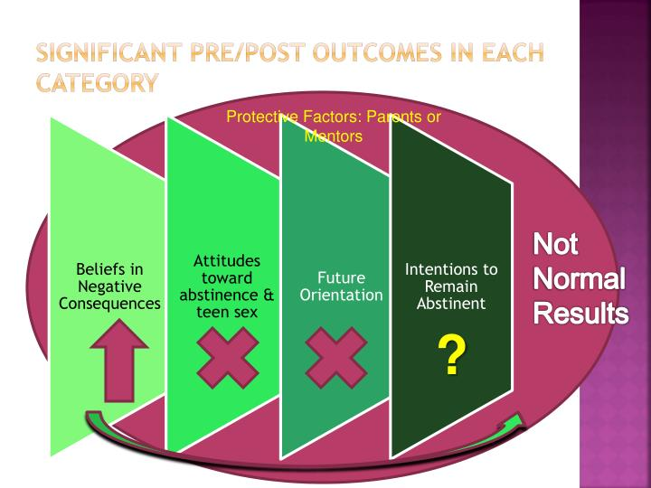 Significant Pre/Post Outcomes in Each Category