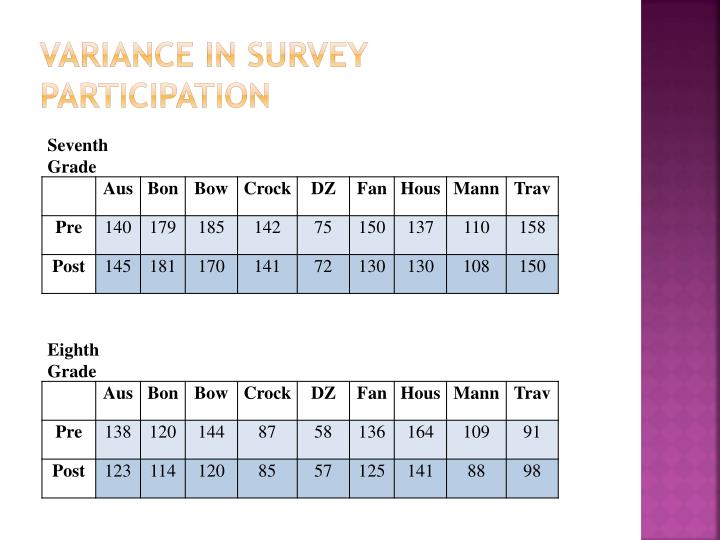 Variance in survey participation