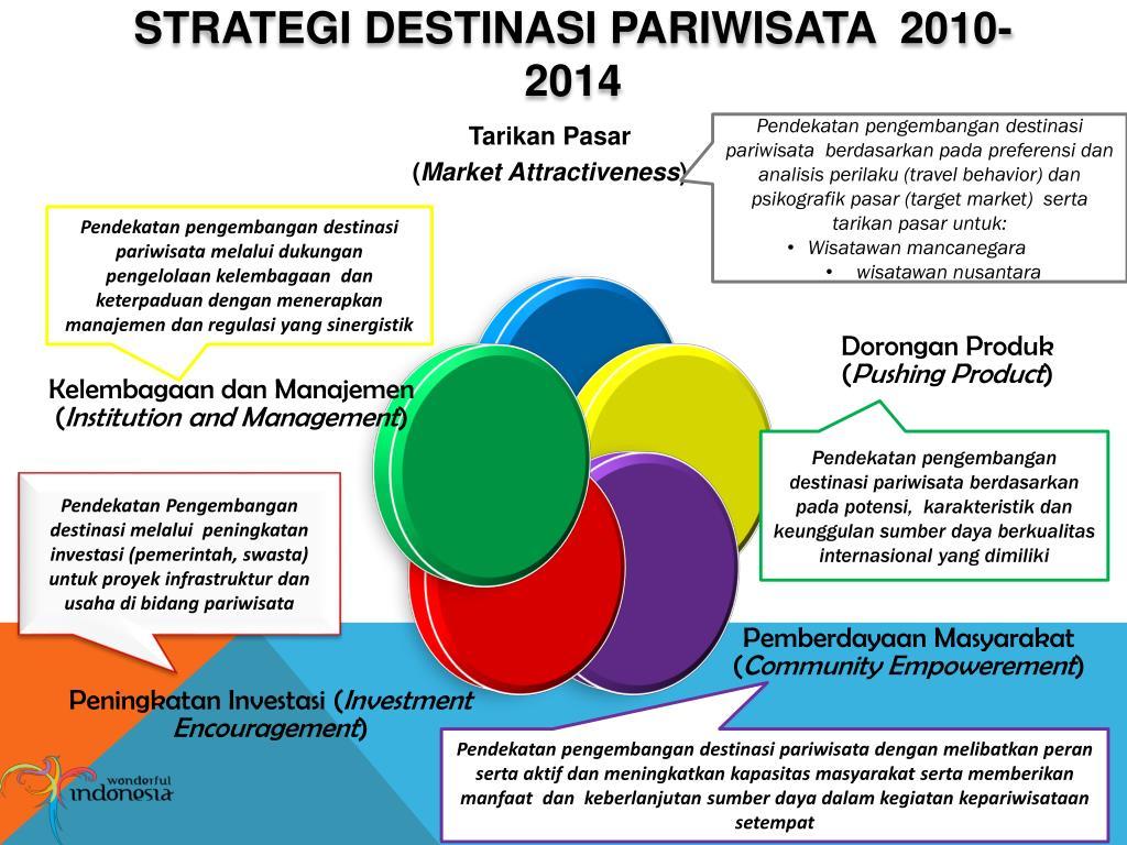 PPT - KEBIJAKAN PENGEMBANGAN DESTINASI PARIWISATA PowerPoint