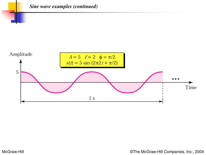 Sine wave examples (continued)