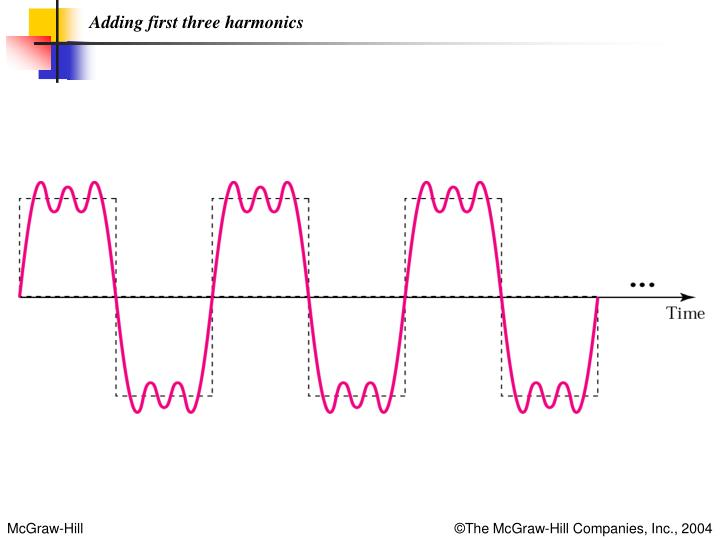 Adding first three harmonics