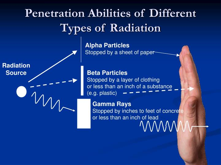 Penetration Abilities of Different Types of Radiation