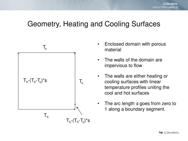 Geometry, Heating and Cooling Surfaces