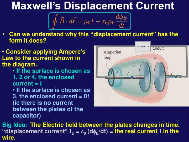 "Can we understand why this ""displacement current"" has the form it does?"