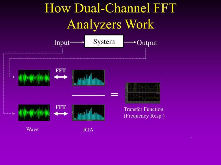 How Dual-Channel FFT Analyzers Work