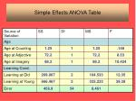 simple effects anova table1