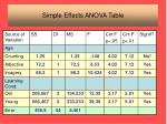 simple effects anova table2