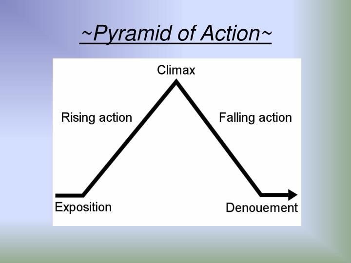 ~Pyramid of Action~