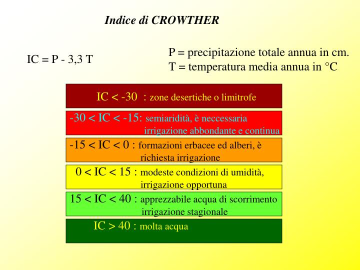 Indice di CROWTHER