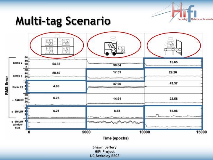 Multi-tag Scenario