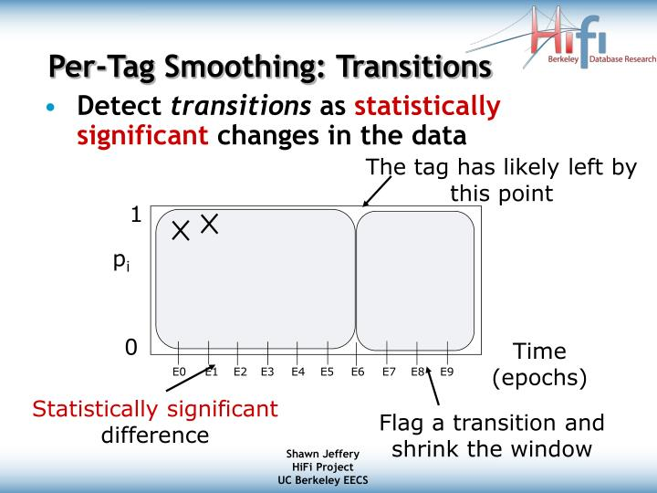 Per-Tag Smoothing: Transitions