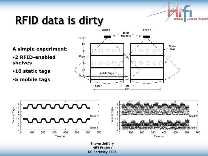 Rfid data is dirty