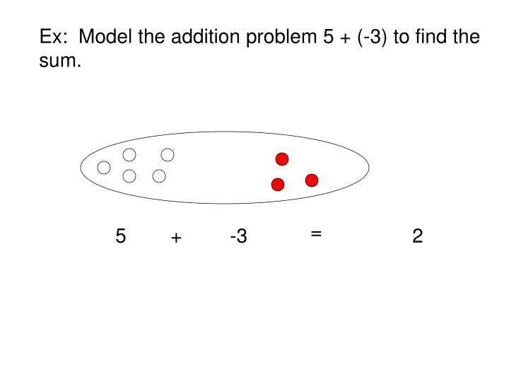 Ex:  Model the addition problem 5 + (-3) to find the sum.