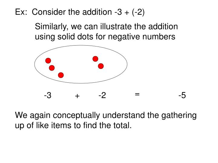 Ex:  Consider the addition -3 + (-2)