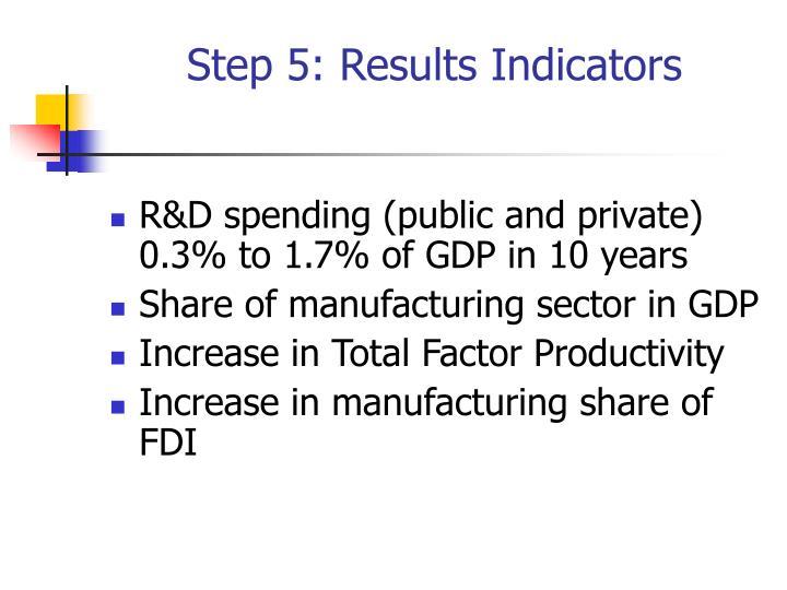 Step 5: Results Indicators