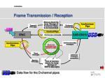 frame transmission reception