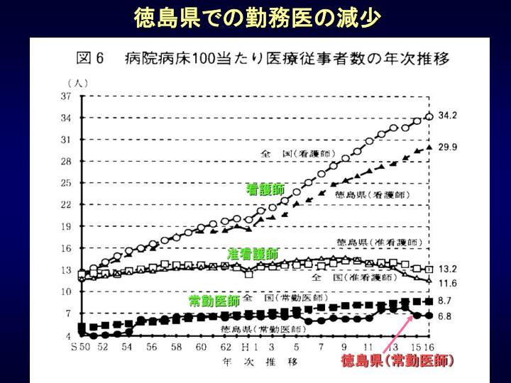 徳島県での勤務医の減少