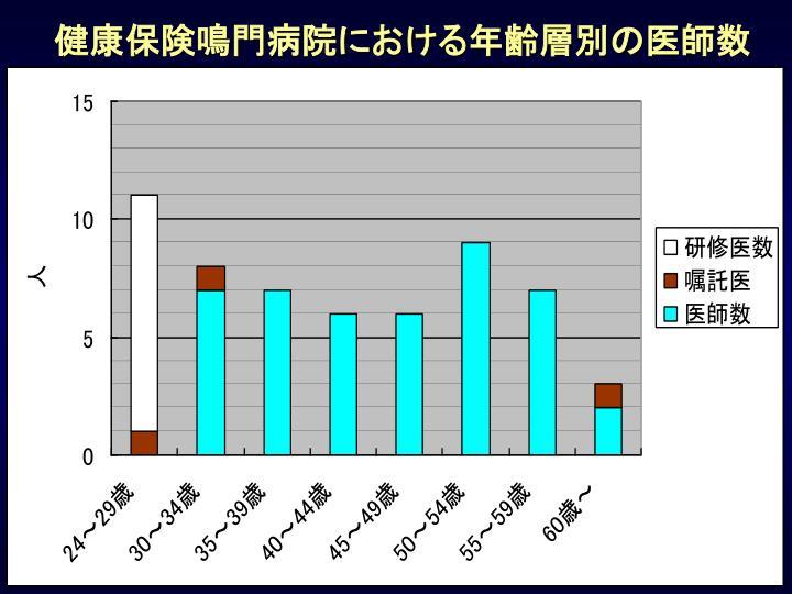 健康保険鳴門病院における年齢層別の医師数
