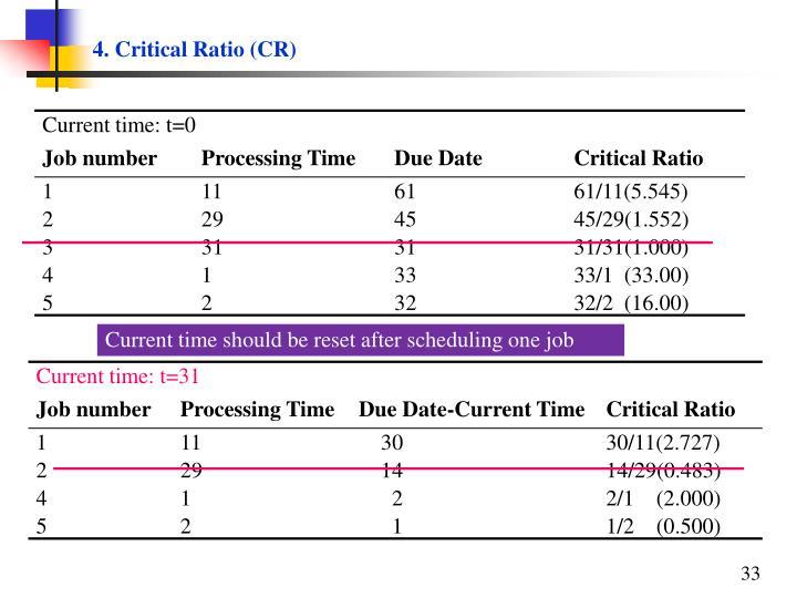 4. Critical Ratio (CR)