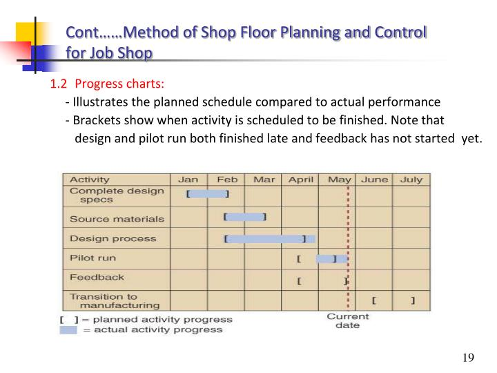 Cont……Method of Shop Floor Planning and Control for Job Shop