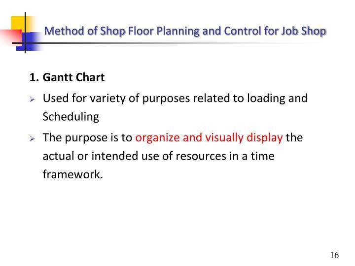 Method of Shop