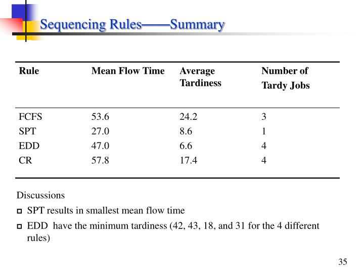 Sequencing Rules