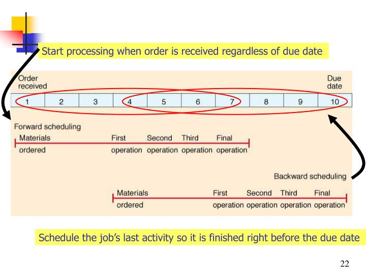 Start processing when order is received regardless of due date