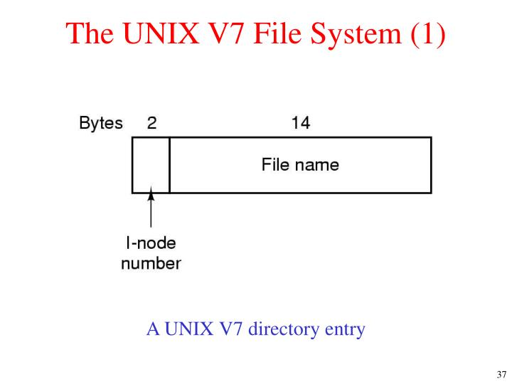 The UNIX V7 File System (1)