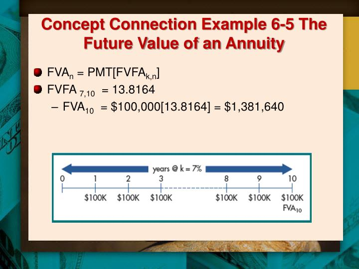 Concept Connection Example 6-5 The Future Value of an Annuity