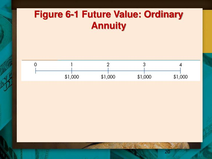 Figure 6-1 Future Value: Ordinary Annuity